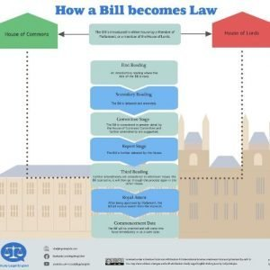 How-a-Bill-becomes-Law-01-1