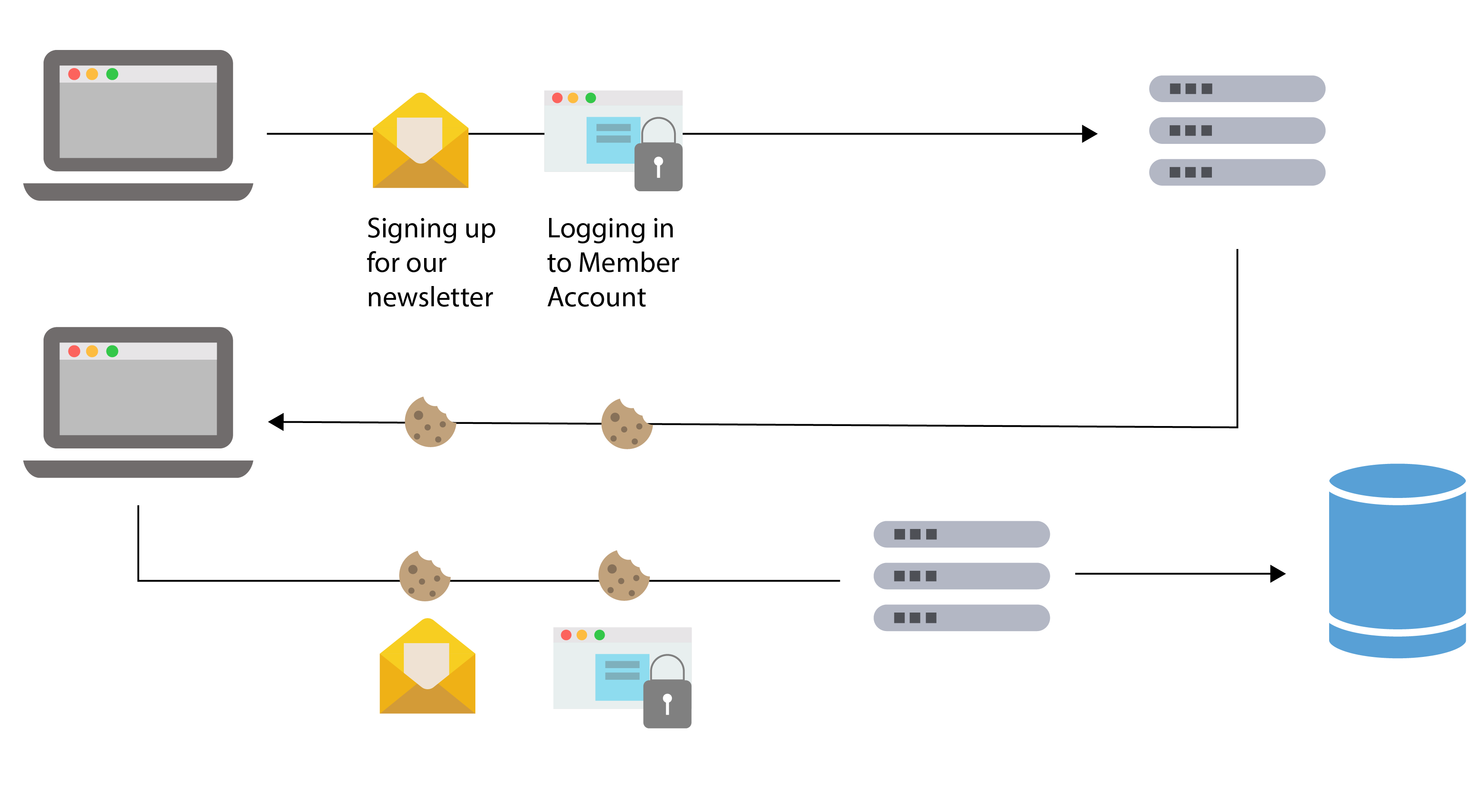 Cookies policy diagram