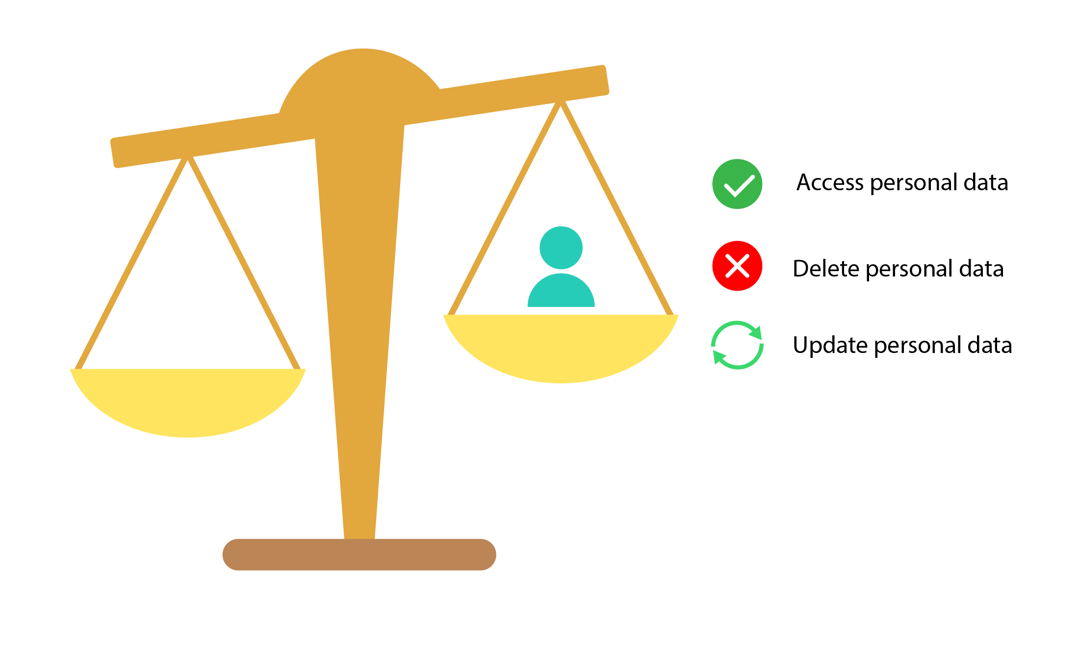 Privacy policy user rights